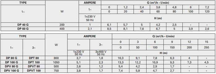 Thông số máy bơm chìm nước thải Pentax DP