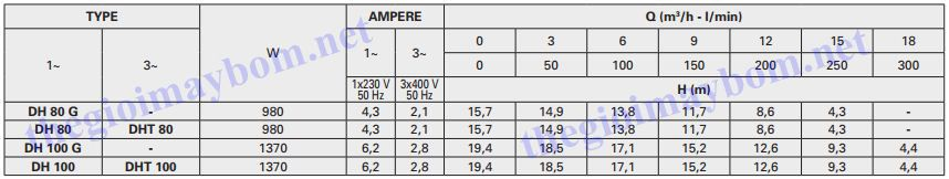 Thông số bơm chìm nước thải Pentax DH