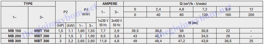 Thông số máy bơm tự mồi Pentax MB Series