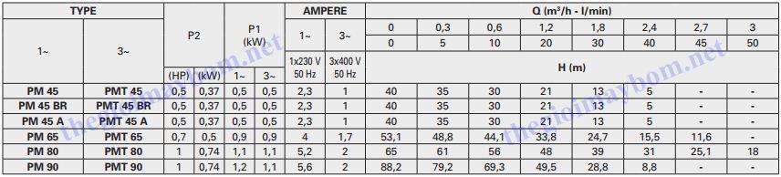 Thông số máy bơm nước Pentax PM Series
