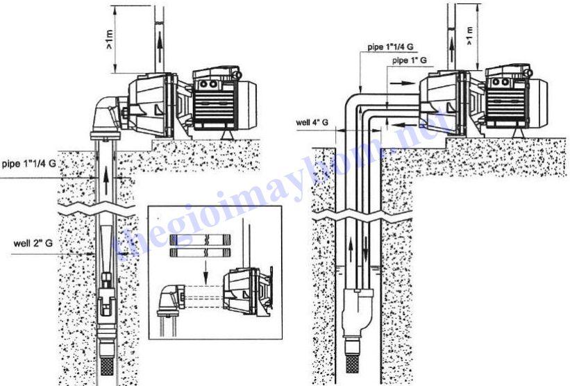 Lăp đặt máy bơm nước Pentax AP Series