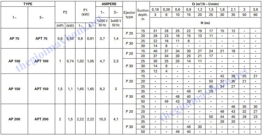 Thông số máy bơm nước hút sâu Pentax AP Series